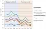 Самые крупные вузы россии – Таблица 2. Позиции самых крупных вузов России (с численностью студентов свыше 20 тыс. чел.)